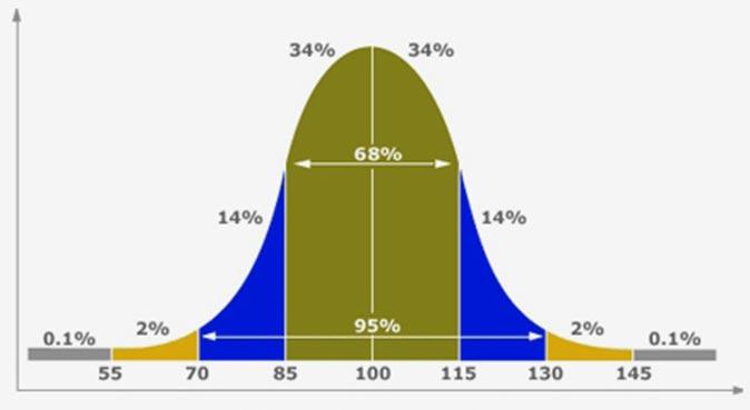 Klasifikasi Skor Tes IQ